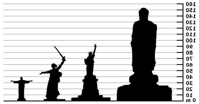 Comparación De Estatuas